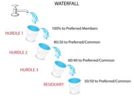 Distribution Waterfalls